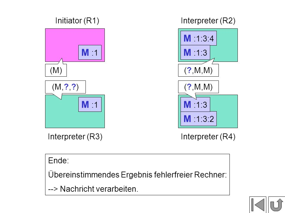 M :1 Initiator (R1)Interpreter (R2) Interpreter (R3)Interpreter (R4) Ende: Übereinstimmendes Ergebnis fehlerfreier Rechner: --> Nachricht verarbeiten.