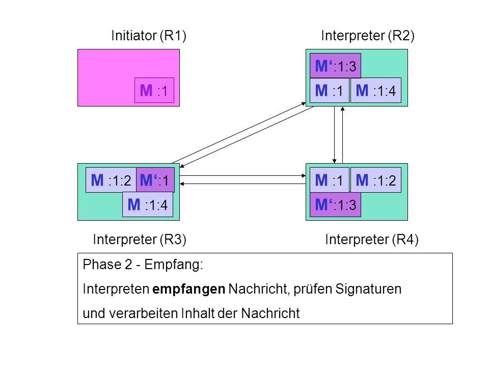 Initiator (R1)Interpreter (R2) Interpreter (R3)Interpreter (R4) M :1 Phase 2 - Empfang: Interpreten empfangen Nachricht, prüfen Signaturen und verarbeiten Inhalt der Nachricht M' :1:3 M :1 M' :1 M :1:2 M :1:2 M :1:4 M :1:4 M' :1:3