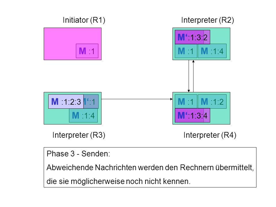 M' :1:3 M :1:2 M :1:4 M :1:2 M :1:4 M' :1 M :1 Initiator (R1)Interpreter (R2) Interpreter (R3)Interpreter (R4) Phase 3 - Senden: Abweichende Nachrichten werden den Rechnern übermittelt, die sie möglicherweise noch nicht kennen.