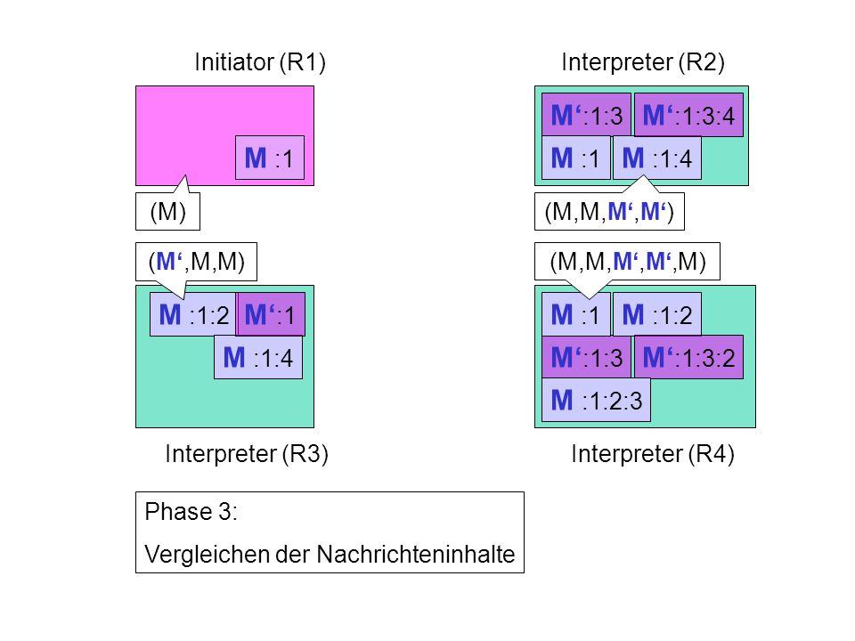 M' :1:3 M :1:2 M :1:4 M :1:2 M :1:4 M' :1 M :1 Initiator (R1)Interpreter (R2) Interpreter (R3)Interpreter (R4) Phase 3: Vergleichen der Nachrichteninhalte M :1 M' :1:3:2 M' :1:3:4 (M) (M',M,M) (M,M,M',M') (M,M,M',M',M) M :1:2:3