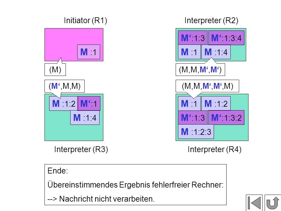 M' :1:3 M :1:2 M :1:4 M :1:2 M :1:4 M' :1 M :1 Initiator (R1)Interpreter (R2) Interpreter (R3)Interpreter (R4) M :1 M' :1:3:2 M' :1:3:4 (M) (M',M,M) (M,M,M',M') (M,M,M',M',M) Ende: Übereinstimmendes Ergebnis fehlerfreier Rechner: --> Nachricht nicht verarbeiten.