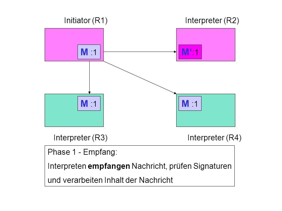 Rechner 1Rechner 2 Rechner 3Rechner 4 Initiator (R1)Interpreter (R2) Interpreter (R3)Interpreter (R4) Phase 1 - Senden: Initiator generiert Nachricht, signiert Nachricht und sendet Nachricht an die Interpreter M :1 Phase 1 - Empfang: Interpreten empfangen Nachricht, prüfen Signaturen und verarbeiten Inhalt der Nachricht M :1 M :1 M' :1