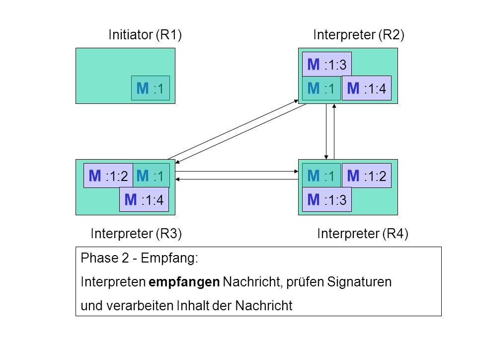 Initiator (R1)Interpreter (R2) Interpreter (R3)Interpreter (R4) M :1 Phase 2 - Empfang: Interpreten empfangen Nachricht, prüfen Signaturen und verarbeiten Inhalt der Nachricht M :1:2 M :1:2 M :1:3 M :1:3 M :1:4 M :1:4