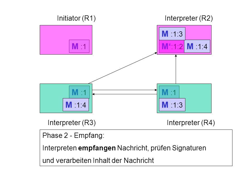 M :1 Initiator (R1)Interpreter (R2) Interpreter (R3)Interpreter (R4) M :1 Phase 2 - Empfang: Interpreten empfangen Nachricht, prüfen Signaturen und ve