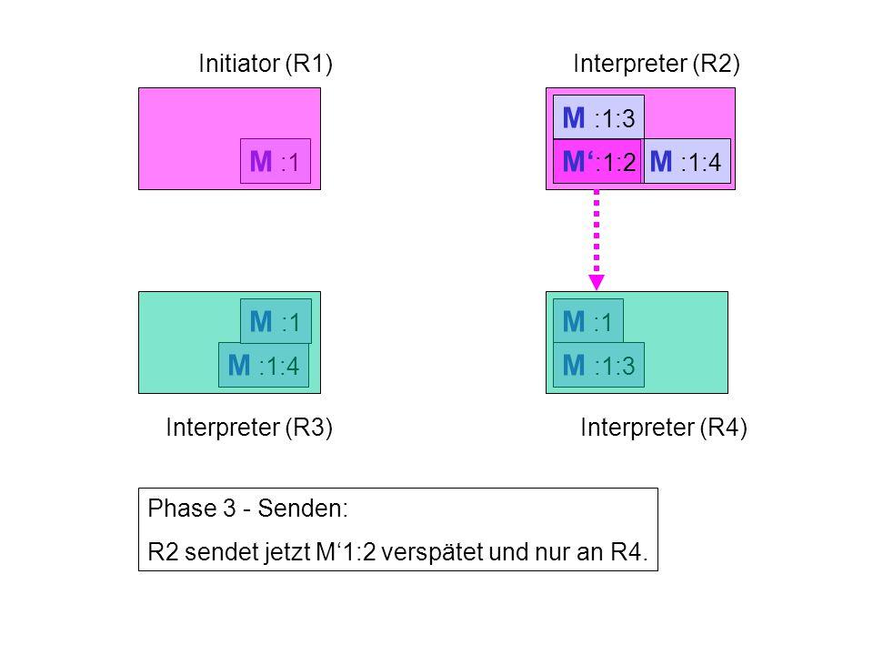 M :1 M :1:3 M :1:4 M :1 Initiator (R1)Interpreter (R2) Interpreter (R3)Interpreter (R4) Phase 3 - Senden: R2 sendet jetzt M'1:2 verspätet und nur an R4.