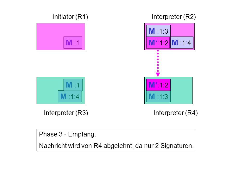 M :1 M :1:3 M :1:4 M :1 Initiator (R1)Interpreter (R2) Interpreter (R3)Interpreter (R4) Phase 3 - Empfang: Nachricht wird von R4 abgelehnt, da nur 2 Signaturen.