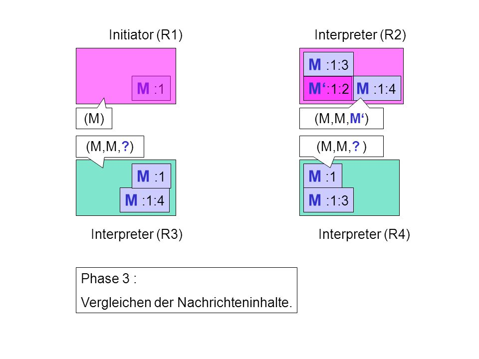 M :1 M :1:3 M :1:4 M :1 Initiator (R1)Interpreter (R2) Interpreter (R3)Interpreter (R4) Phase 3 : Vergleichen der Nachrichteninhalte.