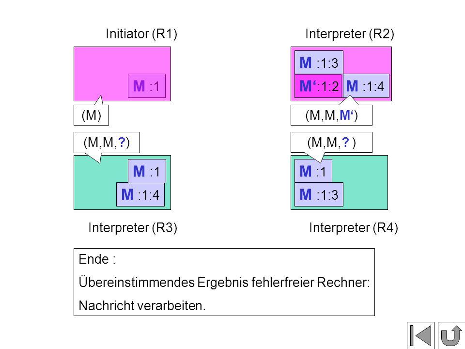 M :1 M :1:3 M :1:4 M :1 Initiator (R1)Interpreter (R2) Interpreter (R3)Interpreter (R4) Ende : Übereinstimmendes Ergebnis fehlerfreier Rechner: Nachricht verarbeiten.