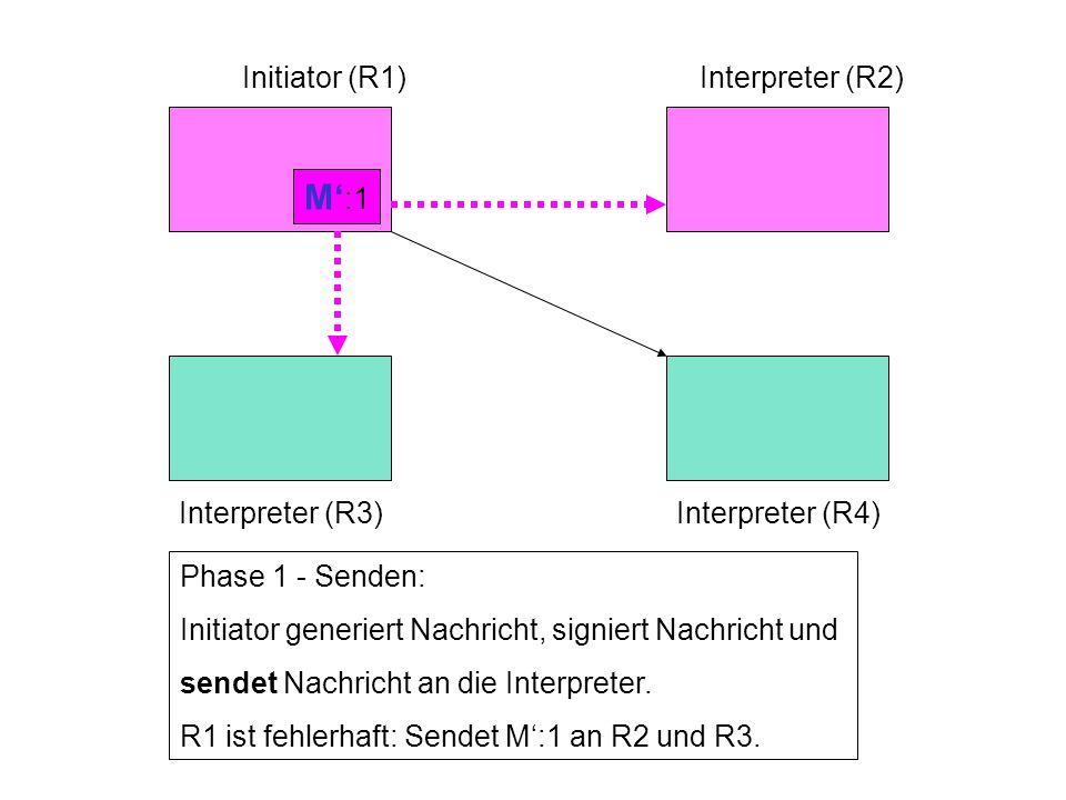 Interpreter (R3)Interpreter (R4) Phase 1 - Senden: Initiator generiert Nachricht, signiert Nachricht und sendet Nachricht an die Interpreter.