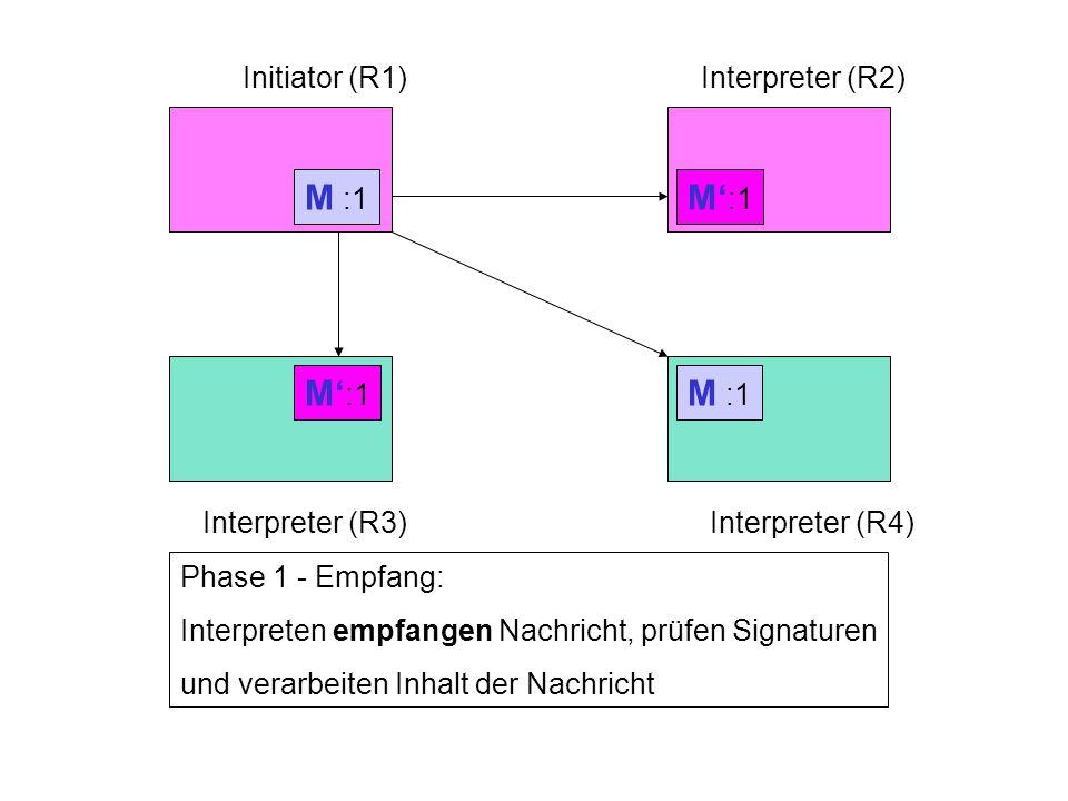 Rechner 1Rechner 2 Rechner 3Rechner 4 Initiator (R1)Interpreter (R2) Interpreter (R3)Interpreter (R4) Phase 1 - Senden: Initiator generiert Nachricht, signiert Nachricht und sendet Nachricht an die Interpreter M :1 Phase 1 - Empfang: Interpreten empfangen Nachricht, prüfen Signaturen und verarbeiten Inhalt der Nachricht M :1 M' :1