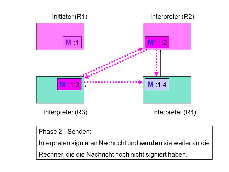 M :1 Initiator (R1)Interpreter (R2) Interpreter (R3)Interpreter (R4) Phase 2 - Senden: Interpreten signieren Nachricht und senden sie weiter an die Re