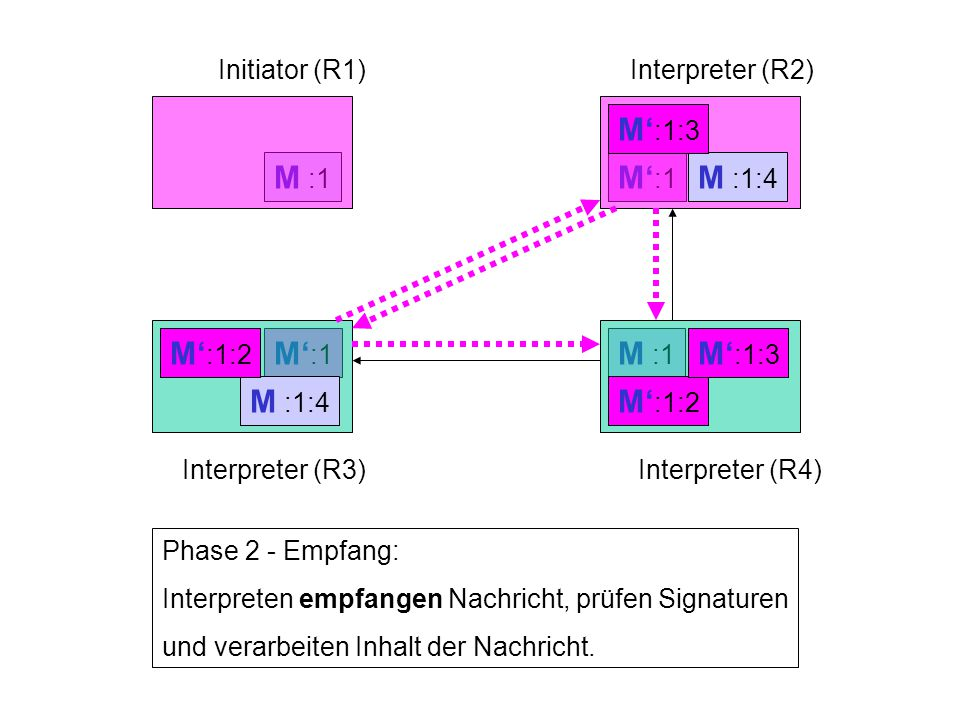 M' :1 M :1 Initiator (R1)Interpreter (R2) Interpreter (R3)Interpreter (R4) Phase 2 - Empfang: Interpreten empfangen Nachricht, prüfen Signaturen und verarbeiten Inhalt der Nachricht.