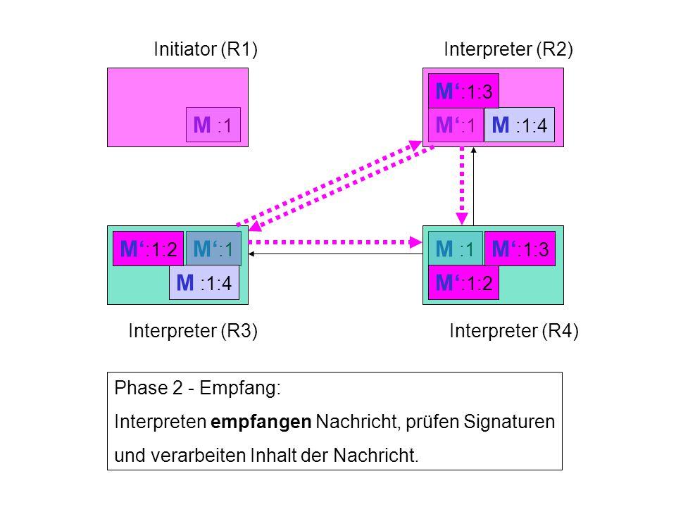 M' :1 M :1 Initiator (R1)Interpreter (R2) Interpreter (R3)Interpreter (R4) Phase 2 - Empfang: Interpreten empfangen Nachricht, prüfen Signaturen und v