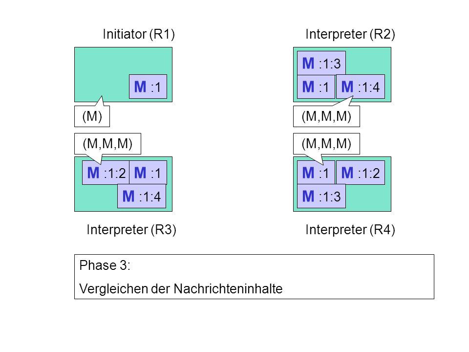 M :1:2 M :1 Initiator (R1)Interpreter (R2) Interpreter (R3)Interpreter (R4) M :1 Phase 3: Vergleichen der Nachrichteninhalte M :1:2 M :1:3 M :1:4 (M)(M,M,M)