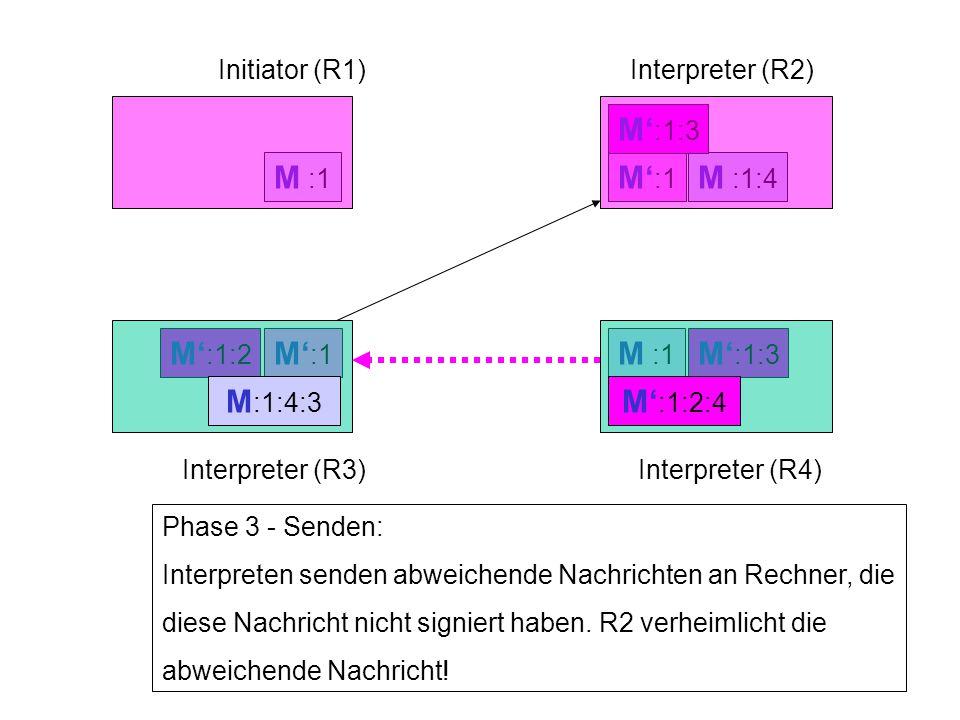 M' :1:2 M :1:4 M' :1 M :1 Initiator (R1)Interpreter (R2) Interpreter (R3)Interpreter (R4) Phase 3 - Senden: Interpreten senden abweichende Nachrichten