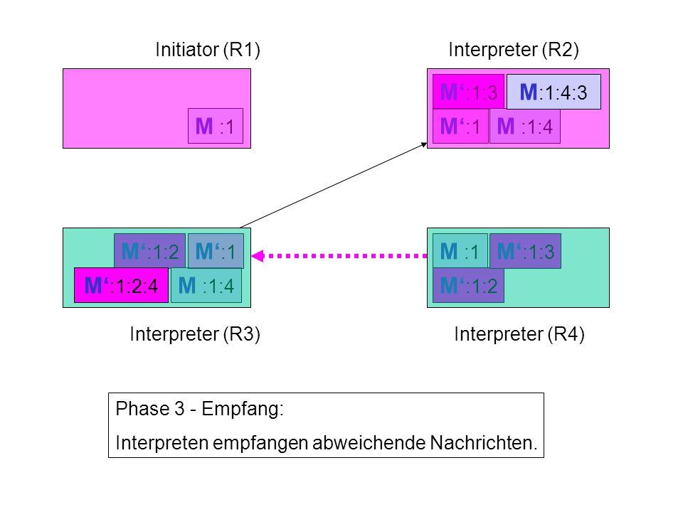 M' :1:3 M' :1 M :1:4 M' :1:2 M :1:4 M' :1 M :1 Initiator (R1)Interpreter (R2) Interpreter (R3)Interpreter (R4) Phase 3 - Empfang: Interpreten empfangen abweichende Nachrichten.
