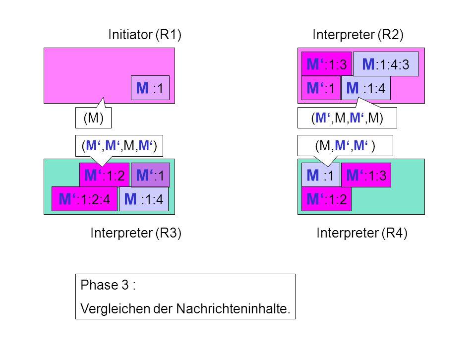 M' :1:3 M' :1 M :1:4 M' :1:2 M :1:4 M' :1 M :1 Initiator (R1)Interpreter (R2) Interpreter (R3)Interpreter (R4) Phase 3 : Vergleichen der Nachrichteninhalte.