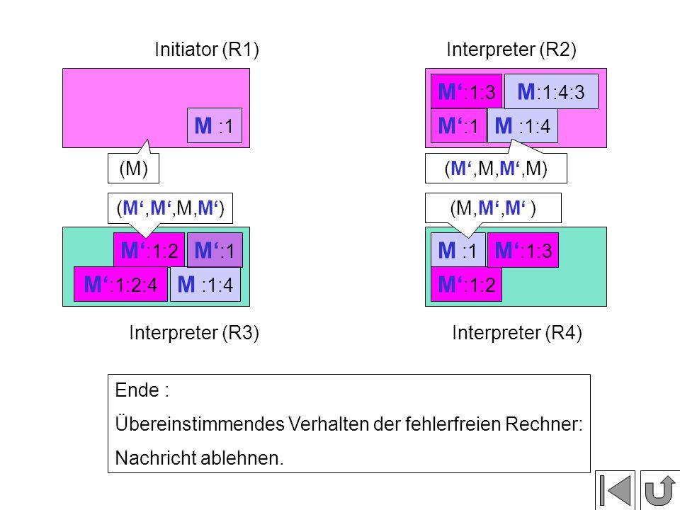 M' :1:3 M' :1 M :1:4 M' :1:2 M :1:4 M' :1 M :1 Initiator (R1)Interpreter (R2) Interpreter (R3)Interpreter (R4) M :1 M' :1:2 M' :1:3 M :1:4:3 M' :1:2:4 (M) (M',M',M,M') (M',M,M',M) (M,M',M' ) Ende : Übereinstimmendes Verhalten der fehlerfreien Rechner: Nachricht ablehnen.