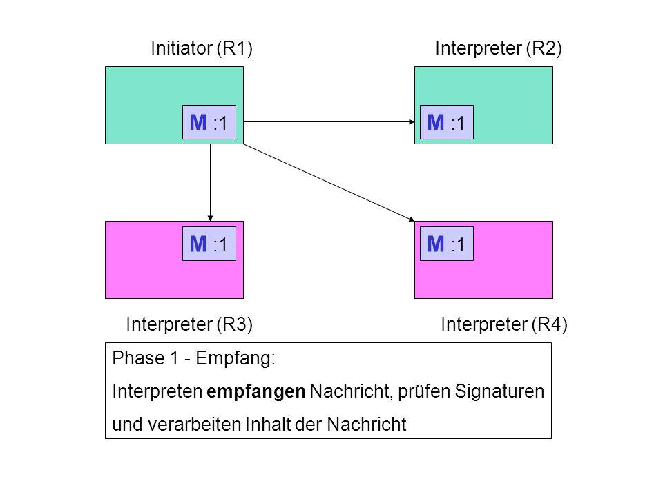 Rechner 1Rechner 2 Rechner 3Rechner 4 Initiator (R1)Interpreter (R2) Interpreter (R3)Interpreter (R4) Phase 1 - Senden: Initiator generiert Nachricht, signiert Nachricht und sendet Nachricht an die Interpreter M :1 Phase 1 - Empfang: Interpreten empfangen Nachricht, prüfen Signaturen und verarbeiten Inhalt der Nachricht M :1 M :1 M :1