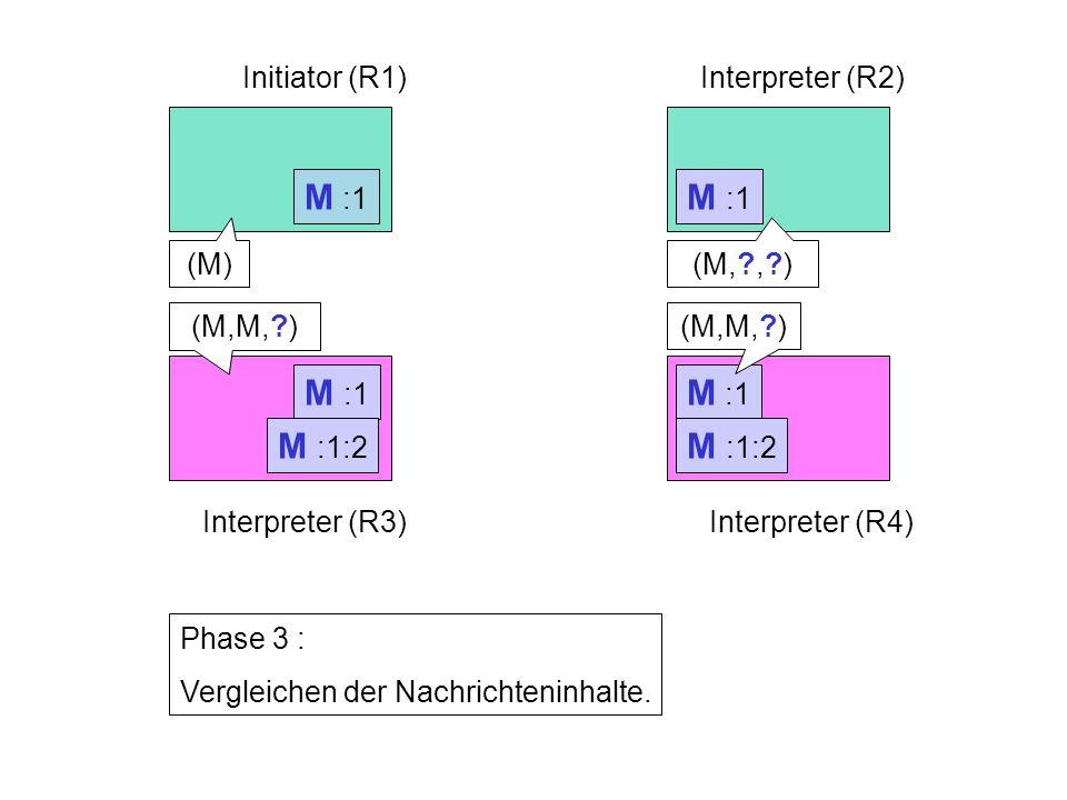 M :1 Initiator (R1)Interpreter (R2) Interpreter (R3)Interpreter (R4) Phase 3 : Vergleichen der Nachrichteninhalte.