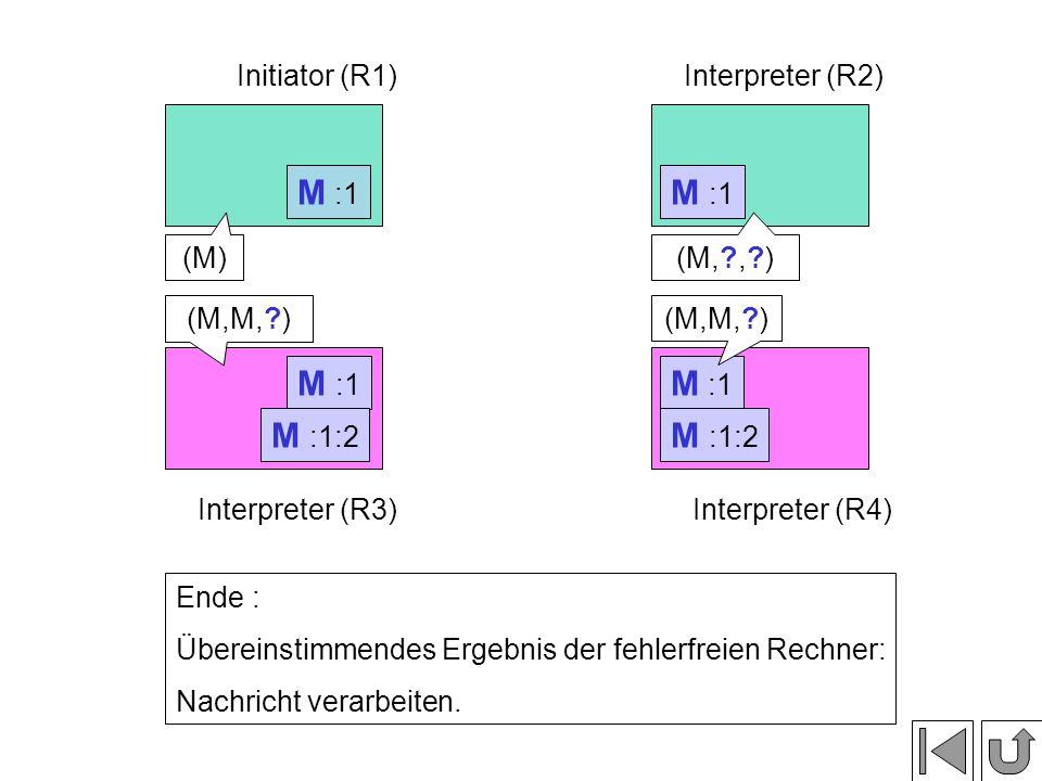 M :1 Initiator (R1)Interpreter (R2) Interpreter (R3)Interpreter (R4) Ende : Übereinstimmendes Ergebnis der fehlerfreien Rechner: Nachricht verarbeiten.
