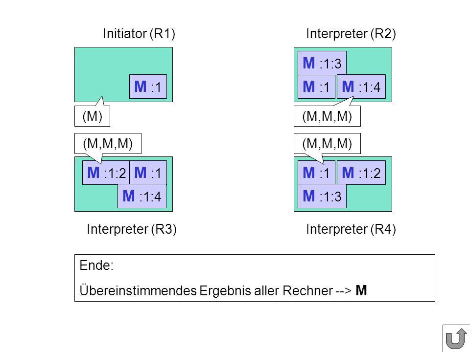 M :1:2 M :1 Initiator (R1)Interpreter (R2) Interpreter (R3)Interpreter (R4) M :1 Phase 3: Vergleichen der Nachrichteninhalte M :1:2 M :1:3 M :1:4 (M)(M,M,M) Ende: Übereinstimmendes Ergebnis aller Rechner --> M