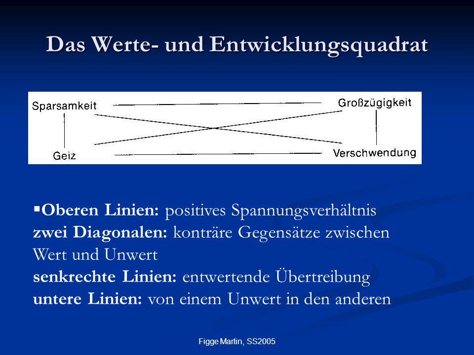 Figge Martin, SS2005 Das Werte- und Entwicklungsquadrat  Oberen Linien: positives Spannungsverhältnis zwei Diagonalen: konträre Gegensätze zwischen W