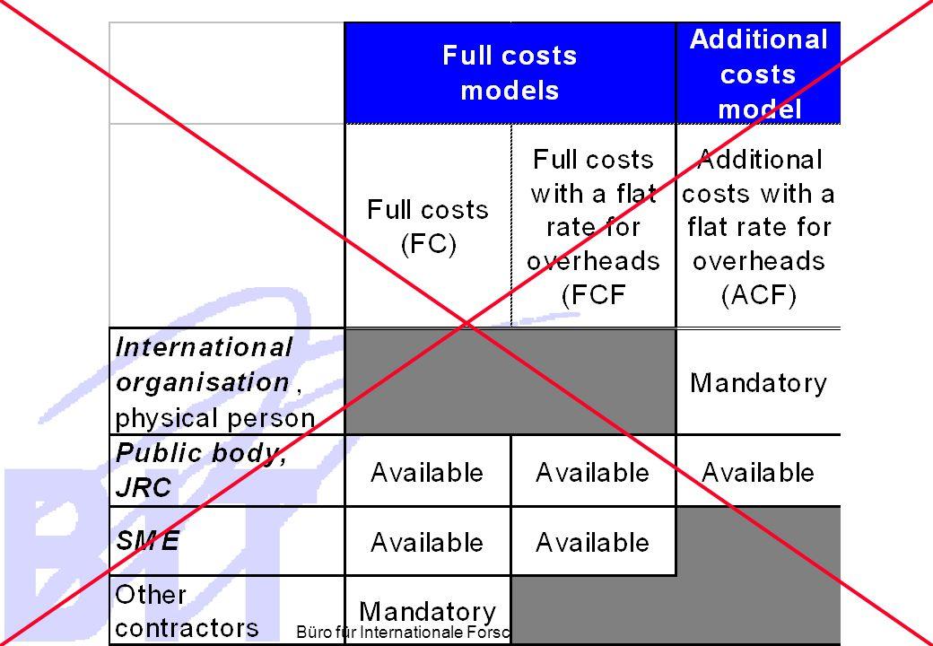 Büro für Internationale Forschungs- und Technologiekooperation 30 Kostenprobleme  Supplementary Costs - Ergänzende Kosten  Art 109 Finanzverordnung der EU  Kein Gewinn aus Förderungnen  Art 163 Umsetzungsverordnung  Gewinn = Überschuß an Einnahmen (Alle!) im Vergleich zu den Ausgaben