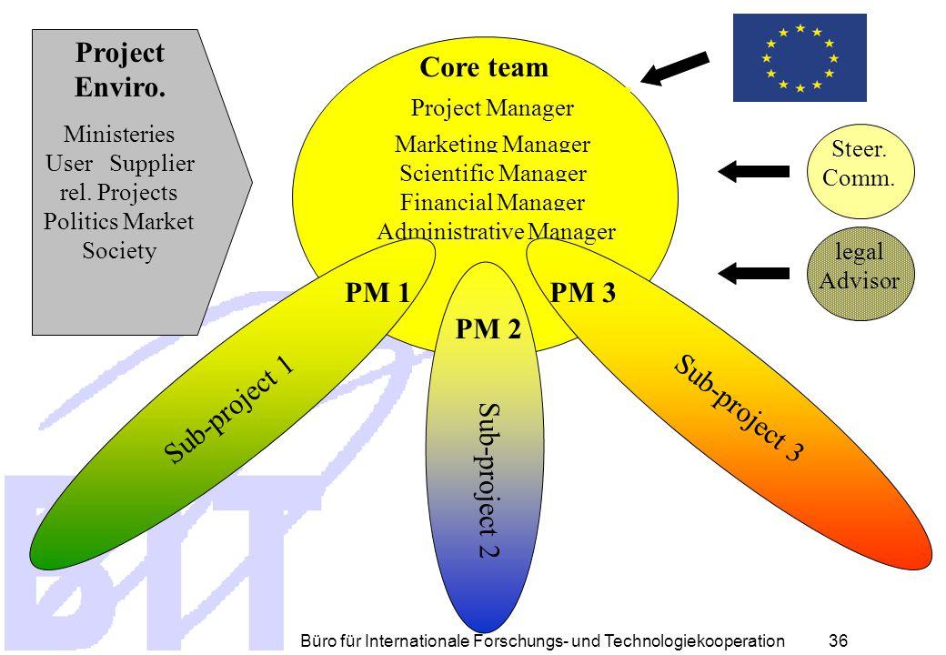 Büro für Internationale Forschungs- und Technologiekooperation 35 Project Manager CORE team Steering Committee Legal advisor EC Scientific M. Financia