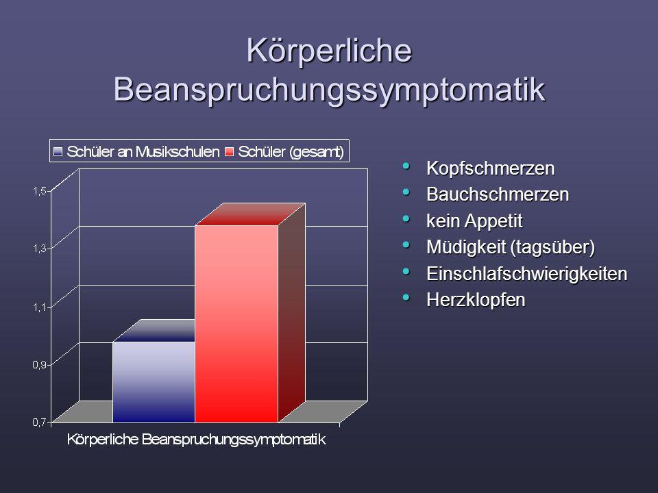 Körperliche Beanspruchungssymptomatik Kopfschmerzen Kopfschmerzen Bauchschmerzen Bauchschmerzen kein Appetit kein Appetit Müdigkeit (tagsüber) Müdigke
