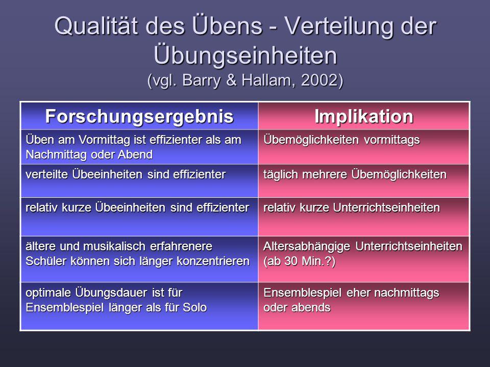 Qualität des Übens - Verteilung der Übungseinheiten (vgl. Barry & Hallam, 2002) ForschungsergebnisImplikation Üben am Vormittag ist effizienter als am