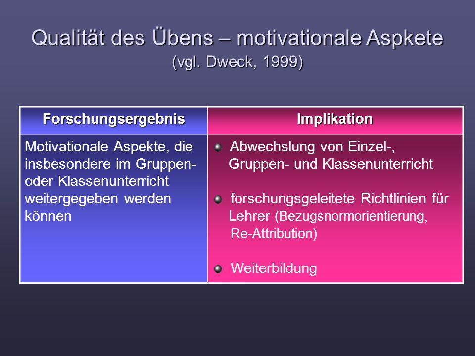 Qualität des Übens – motivationale Aspkete (vgl. Dweck, 1999) ForschungsergebnisImplikation Motivationale Aspekte, die insbesondere im Gruppen- oder K