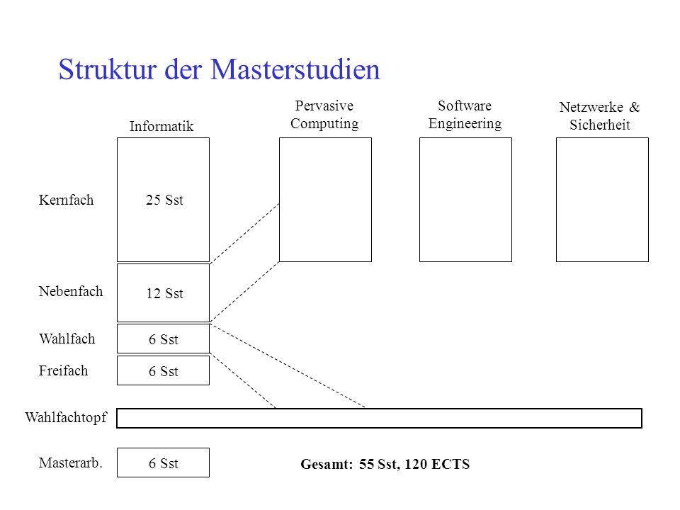Struktur der Masterstudien Kernfach25 Sst Freifach 6 Sst Nebenfach 12 Sst Wahlfach 6 Sst Wahlfachtopf Informatik Pervasive Computing Netzwerke & Siche