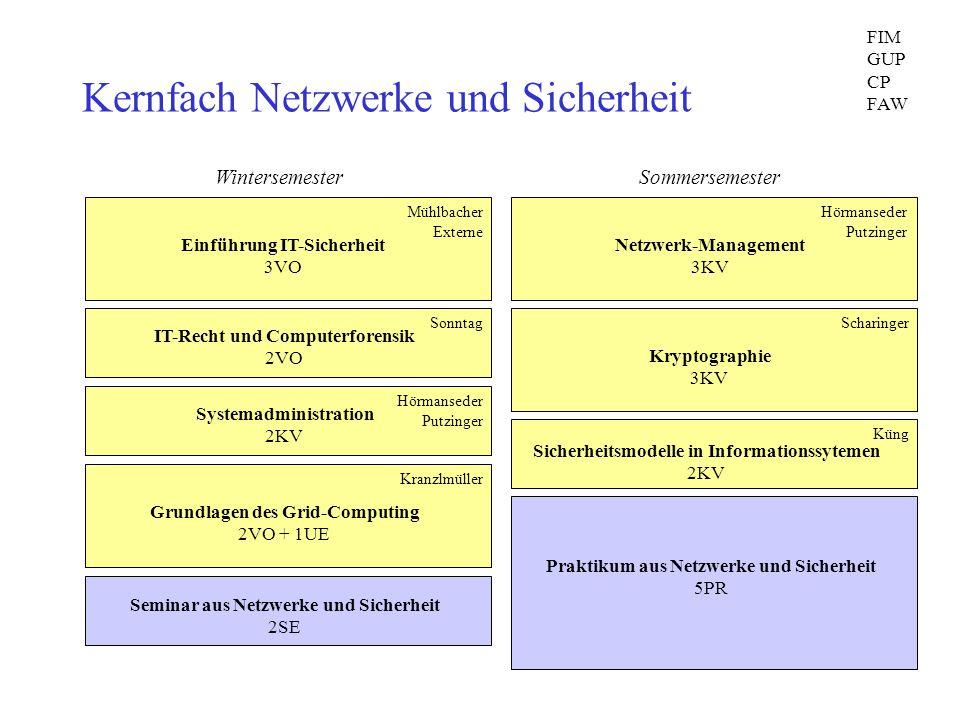 Kernfach Netzwerke und Sicherheit Einführung IT-Sicherheit 3VO Mühlbacher Externe IT-Recht und Computerforensik 2VO Sonntag Grundlagen des Grid-Comput