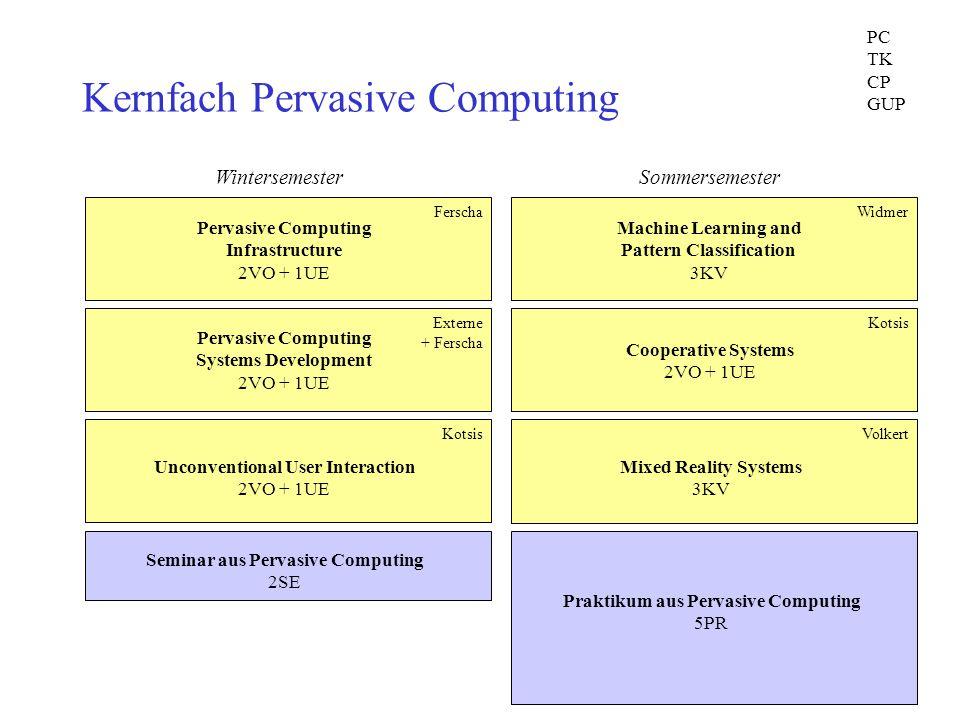 Kernfach Pervasive Computing Pervasive Computing Infrastructure 2VO + 1UE Ferscha Pervasive Computing Systems Development 2VO + 1UE Externe + Ferscha