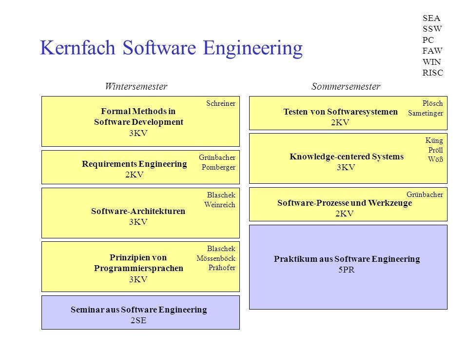Kernfach Software Engineering Formal Methods in Software Development 3KV Schreiner Requirements Engineering 2KV Grünbacher Pomberger Software-Architek