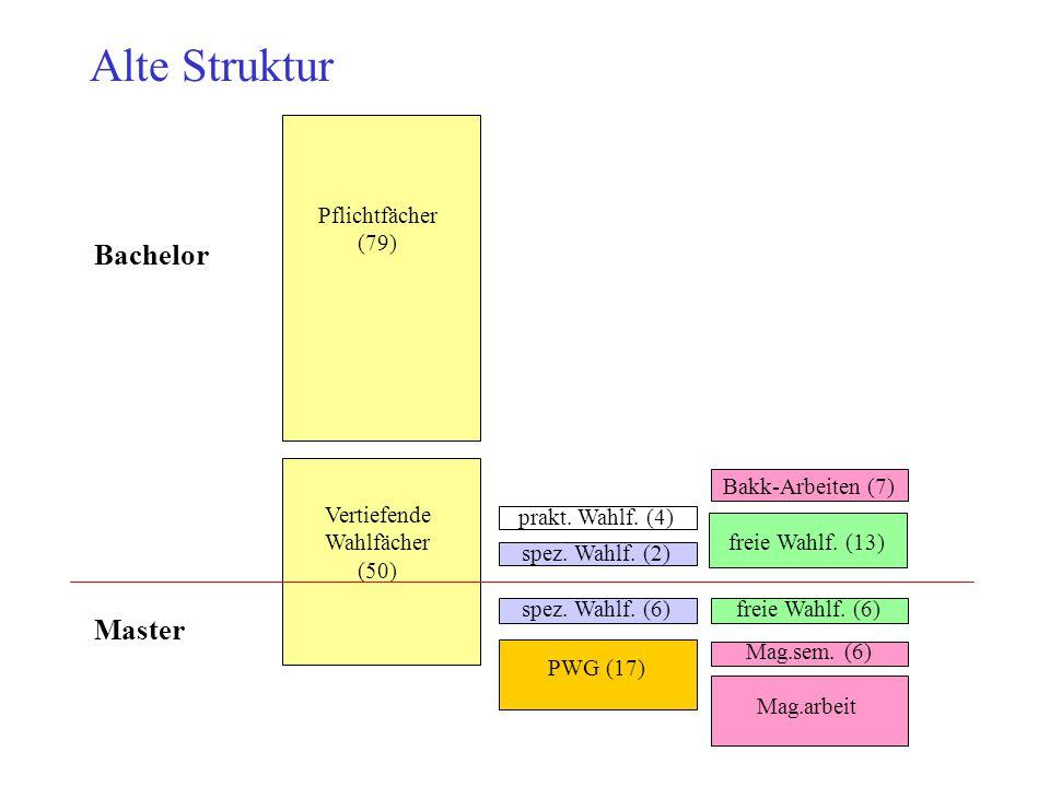 Alte Struktur Pflichtfächer (79) Vertiefende Wahlfächer (50) spez. Wahlf. (2) spez. Wahlf. (6) freie Wahlf. (13) freie Wahlf. (6) PWG (17) prakt. Wahl