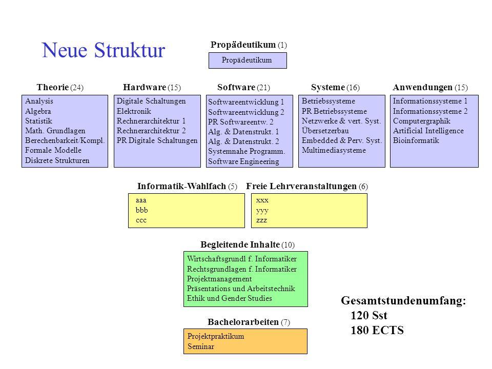 Analysis Algebra Statistik Math. Grundlagen Berechenbarkeit/Kompl. Formale Modelle Diskrete Strukturen Digitale Schaltungen Elektronik Rechnerarchitek