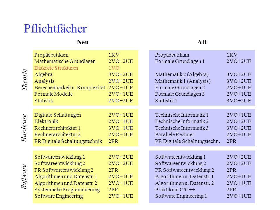Pflichtfächer Propädeutikum1KVPropädeutikum1KV Mathematische Grundlagen2VO+2UEFormale Grundlagen 12VO+2UE Diskrete Strukturen1VO Algebra3VO+2UEMathema