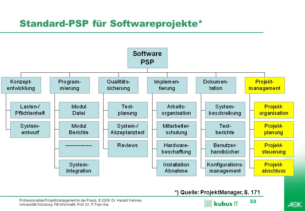 kubus IT Professionelles Projektmanagement in der Praxis, © 2009 Dr. Harald Wehnes Universität Würzburg, FB Informatik, Prof. Dr. P.Tran-Gia 33 Standa