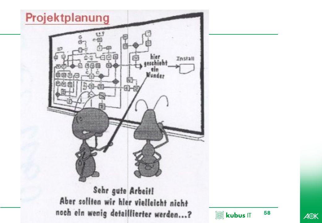 kubus IT Professionelles Projektmanagement in der Praxis, © 2009 Dr. Harald Wehnes Universität Würzburg, FB Informatik, Prof. Dr. P.Tran-Gia 58