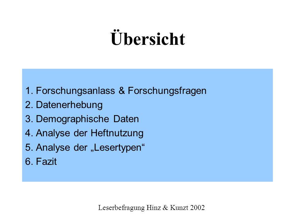 Leserbefragung Hinz & Kunzt 2002 Bildungsniveau der Leser - vereinfacht 48% kein Abschluss, Hauptschul- und Realschulabschluss 52% (Fach-) Abitur, Hochschulabschluss