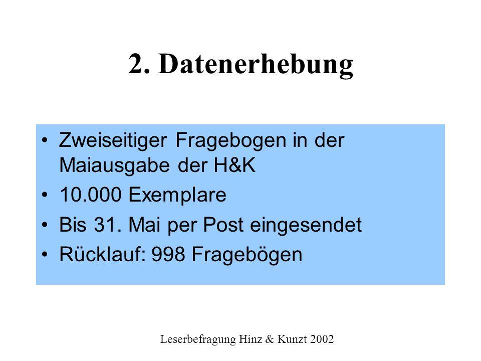 Leserbefragung Hinz & Kunzt 2002 Zahl der gelesenen Artikel