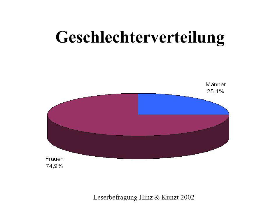 Leserbefragung Hinz & Kunzt 2002 Berufe der Leser %