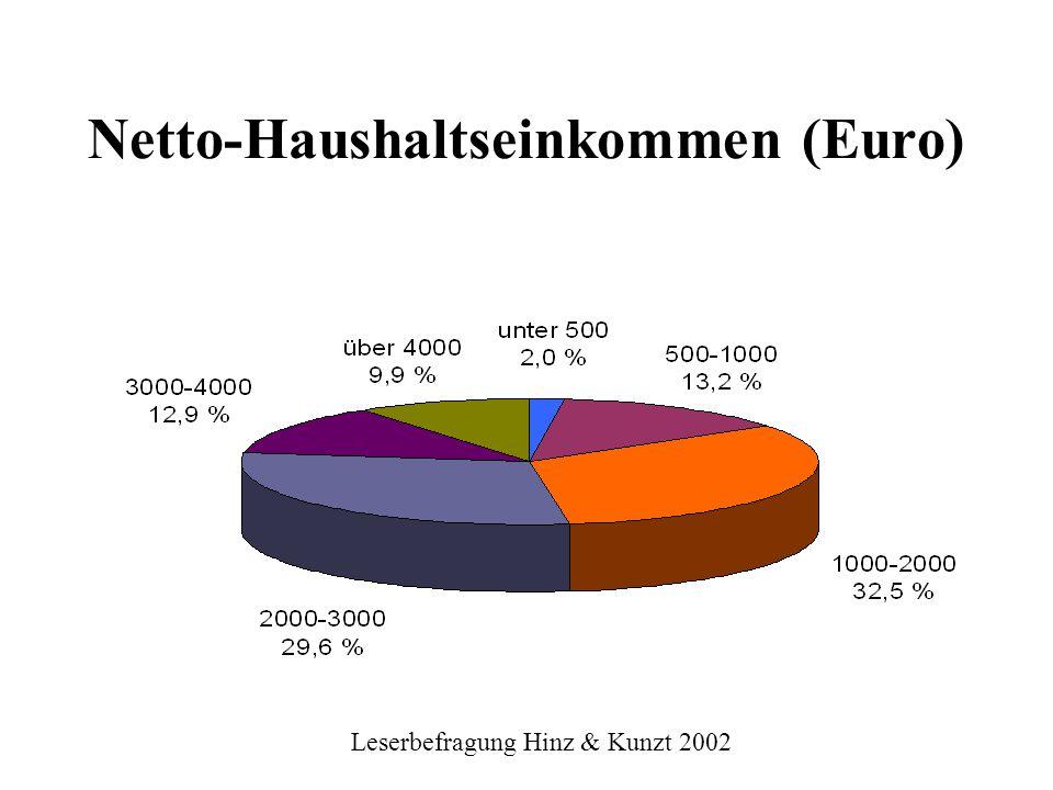 Leserbefragung Hinz & Kunzt 2002 Die sechs Lesertypen 1.