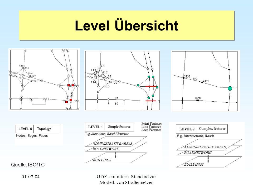 01.07.04GDF- ein intern. Standard zur Modell. von Straßennetzen Level Übersicht Quelle: ISO/TC