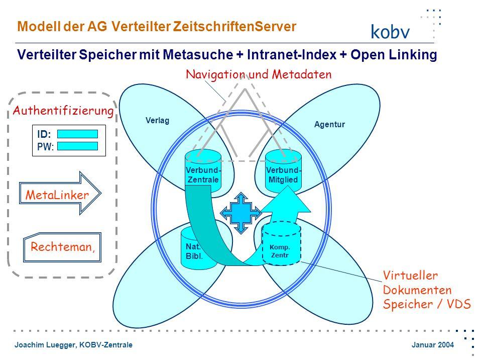Joachim Luegger, KOBV-Zentrale Januar 2004 Modell der AG Verteilter ZeitschriftenServer Verteilter Speicher mit Metasuche + Intranet-Index + Open Linking Verbund- Zentrale Verbund- Mitglied Agentur Nat.