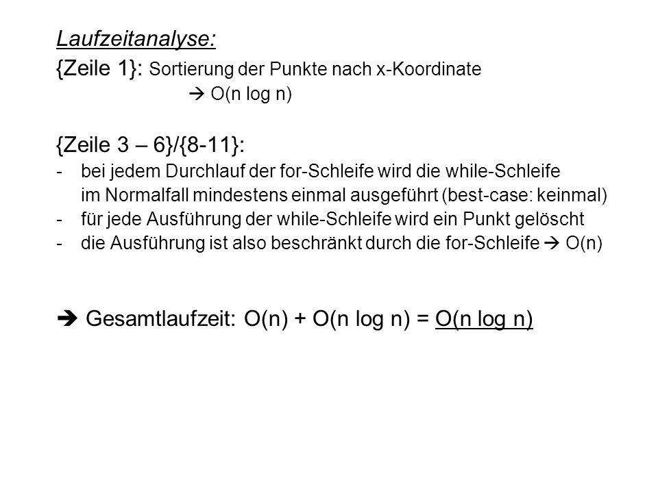 Laufzeitanalyse: {Zeile 1}: Sortierung der Punkte nach x-Koordinate  O(n log n) {Zeile 3 – 6}/{8-11}: -bei jedem Durchlauf der for-Schleife wird die while-Schleife im Normalfall mindestens einmal ausgeführt (best-case: keinmal) -für jede Ausführung der while-Schleife wird ein Punkt gelöscht -die Ausführung ist also beschränkt durch die for-Schleife  O(n)  Gesamtlaufzeit: O(n) + O(n log n) = O(n log n)