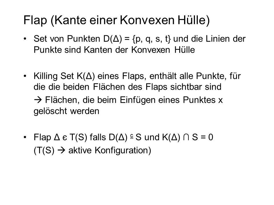 Flap (Kante einer Konvexen Hülle) Set von Punkten D(Δ) = {p, q, s, t} und die Linien der Punkte sind Kanten der Konvexen Hülle Killing Set K(Δ) eines Flaps, enthält alle Punkte, für die die beiden Flächen des Flaps sichtbar sind  Flächen, die beim Einfügen eines Punktes x gelöscht werden Flap Δ є T(S) falls D(Δ) c S und K(Δ) ∩ S = 0 (T(S)  aktive Konfiguration)