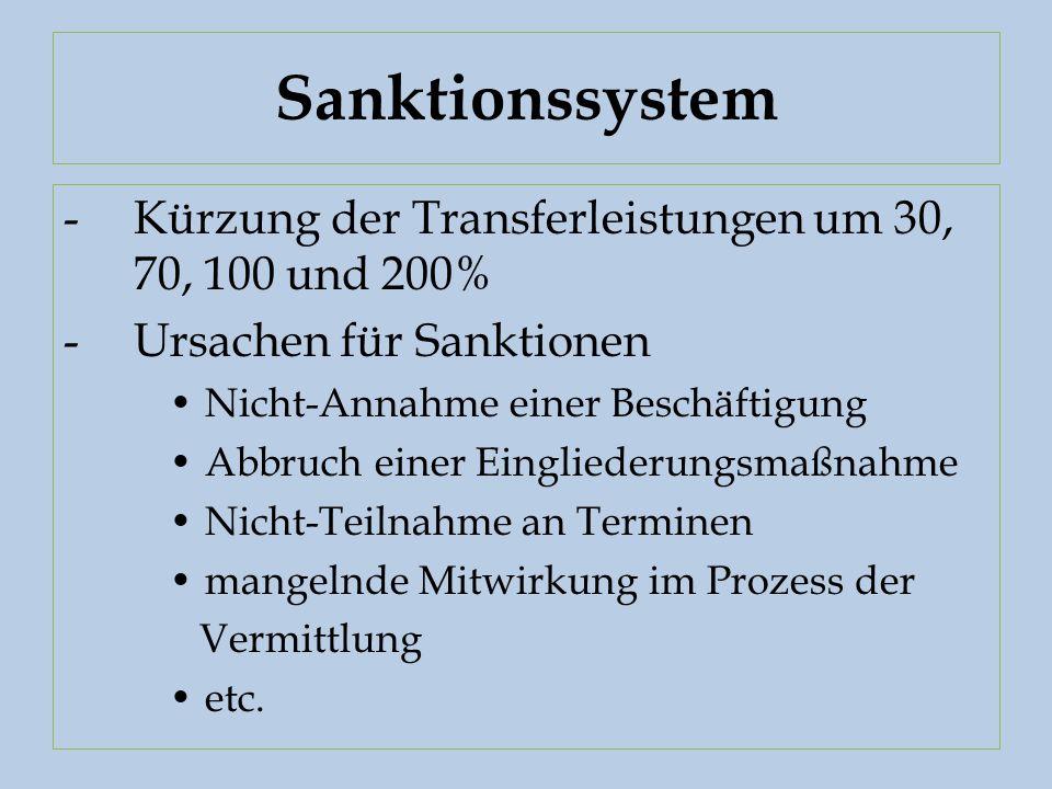 Sanktionssystem -Kürzung der Transferleistungen um 30, 70, 100 und 200% -Ursachen für Sanktionen Nicht-Annahme einer Beschäftigung Abbruch einer Eingliederungsmaßnahme Nicht-Teilnahme an Terminen mangelnde Mitwirkung im Prozess der Vermittlung etc.